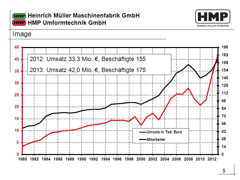 Image 2012: Umsatz 33,3 Mio. €, Beschäftigte 155
