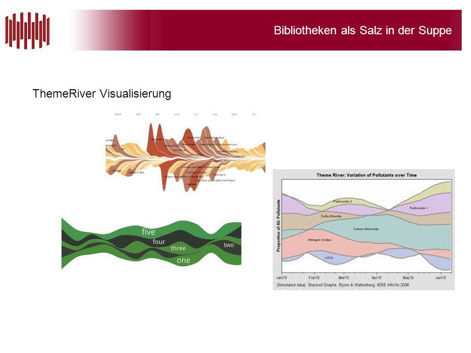 ThemeRiver Visualisierung