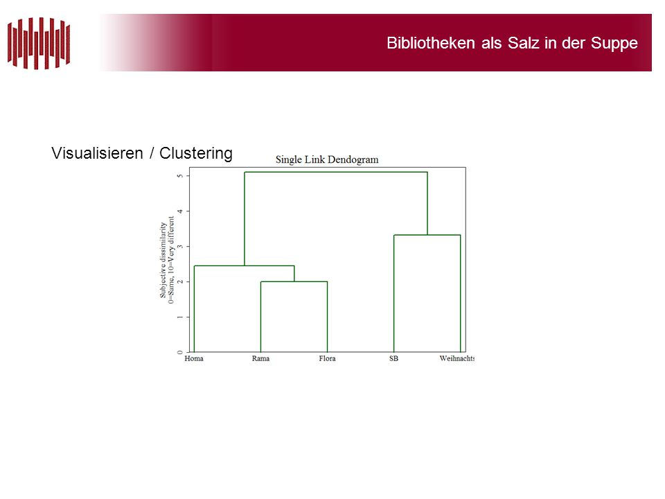 Visualisieren / Clustering