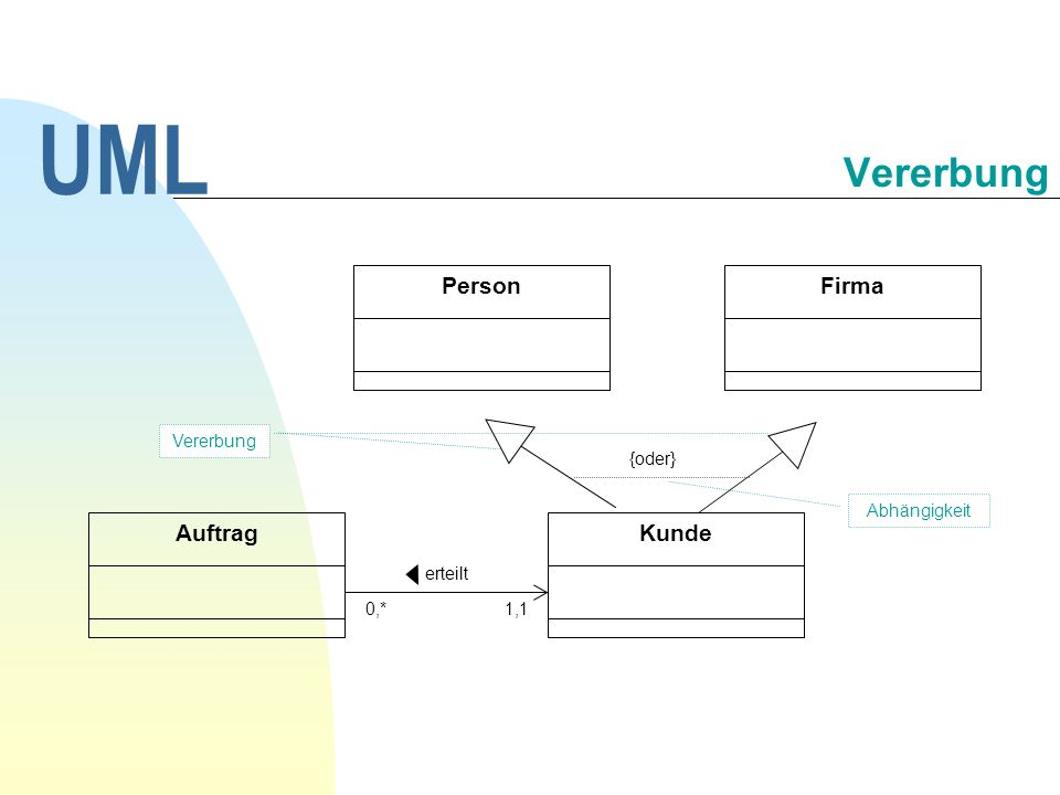 UML Vererbung Person Firma Auftrag Kunde 30.09.1998 Vererbung {oder}