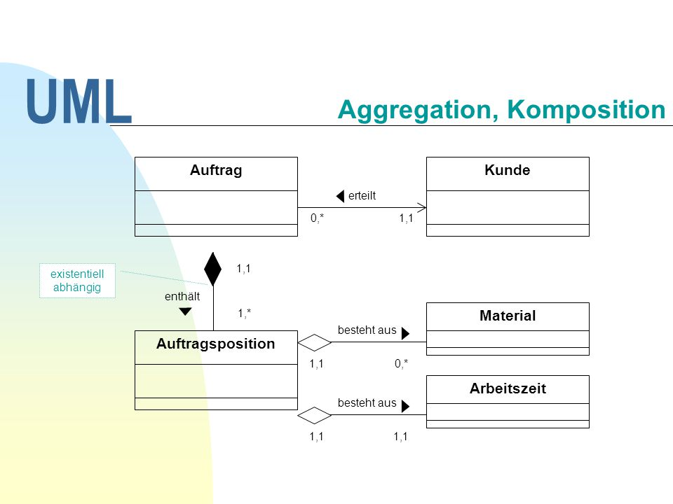 Aggregation, Komposition