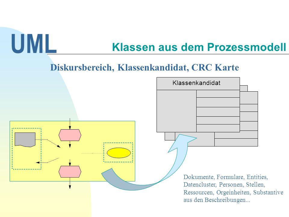 Klassen aus dem Prozessmodell