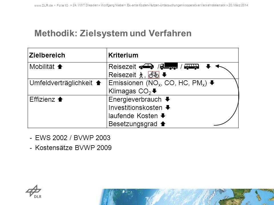 Methodik: Zielsystem und Verfahren