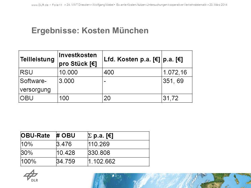 Ergebnisse: Kosten München