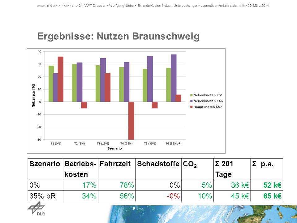 Ergebnisse: Nutzen Braunschweig