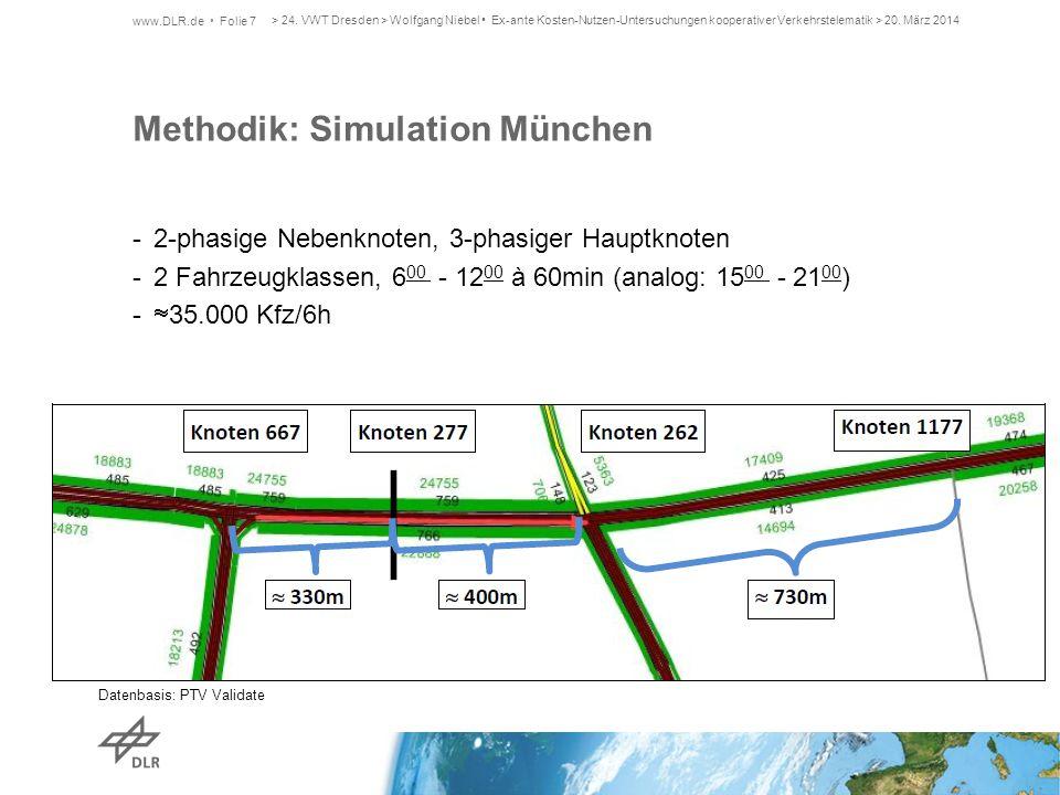 Methodik: Simulation München