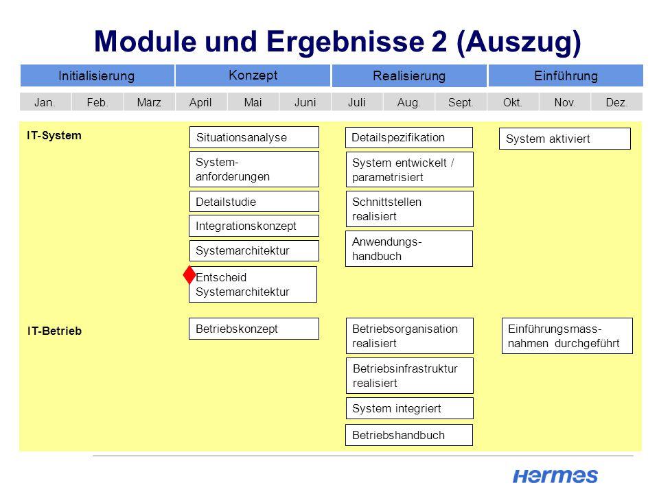 Module und Ergebnisse 2 (Auszug)