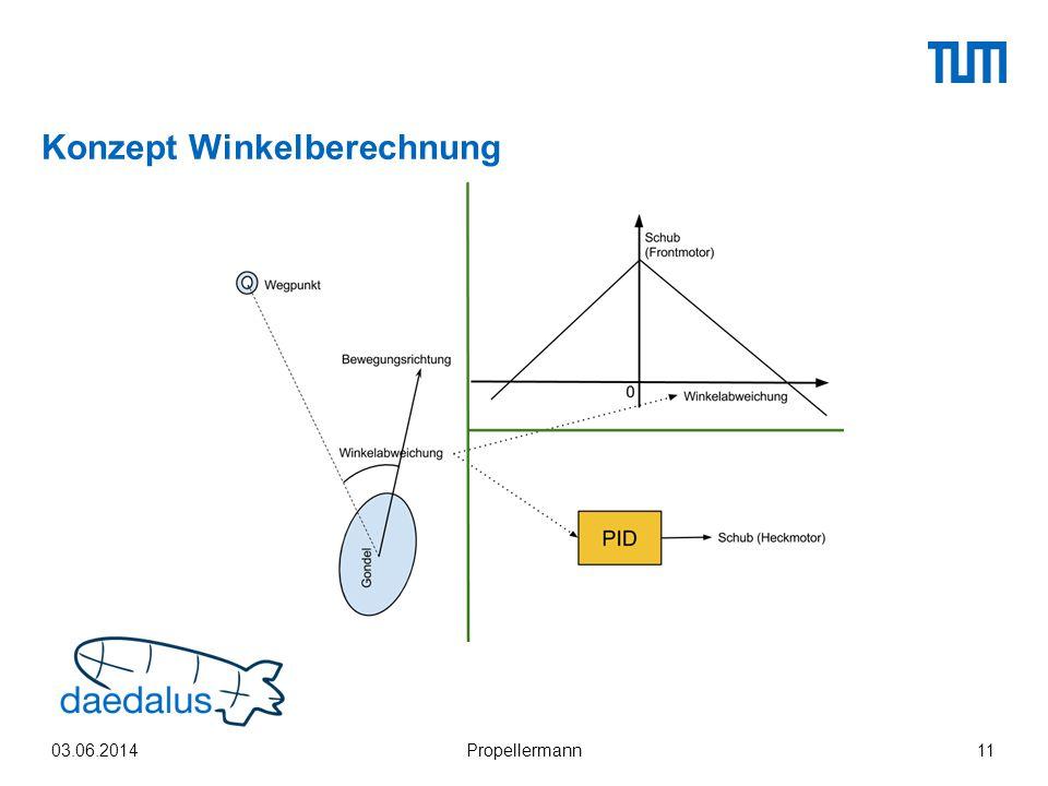 Konzept Winkelberechnung