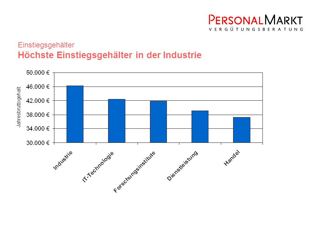 Einstiegsgehälter Höchste Einstiegsgehälter in der Industrie