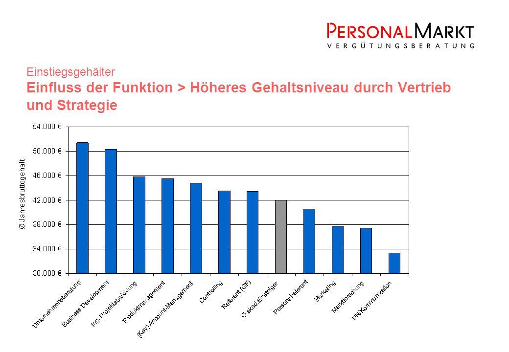 Einstiegsgehälter Einfluss der Funktion > Höheres Gehaltsniveau durch Vertrieb und Strategie