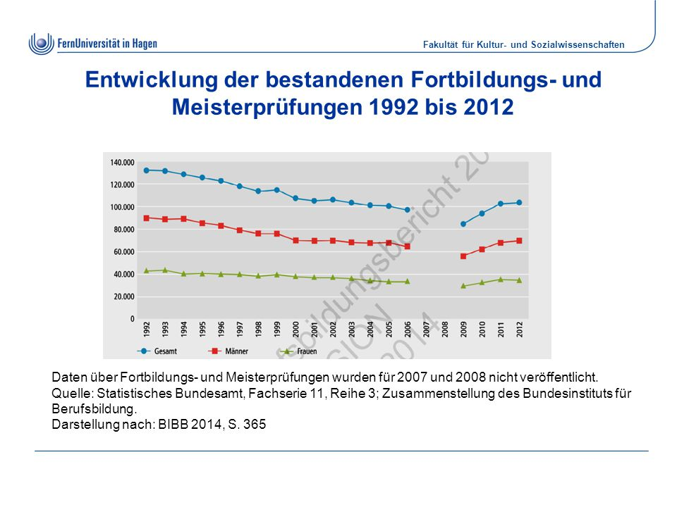 Entwicklung der bestandenen Fortbildungs- und Meisterprüfungen 1992 bis 2012