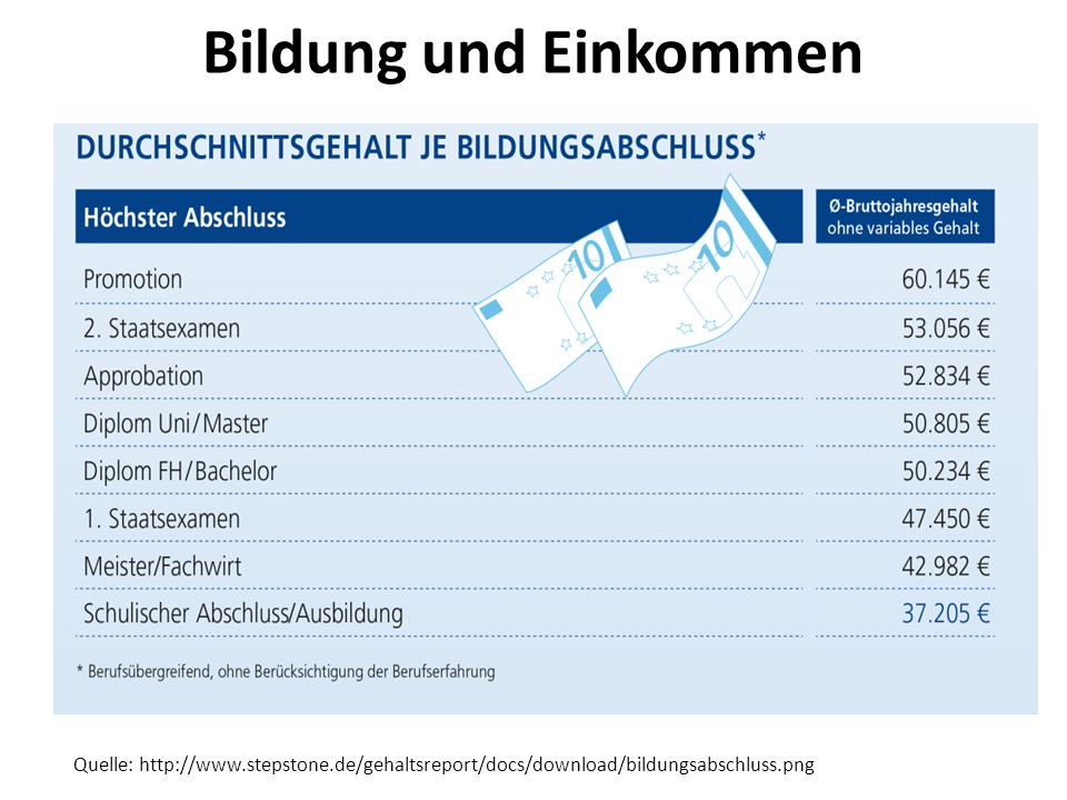 Bildung und Einkommen Quelle: http://www.stepstone.de/gehaltsreport/docs/download/bildungsabschluss.png.