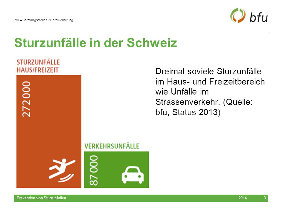 Sturzunfälle in der Schweiz