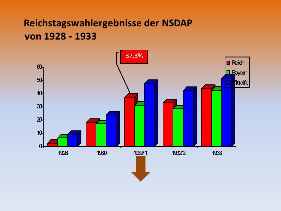 Reichstagswahlergebnisse der NSDAP