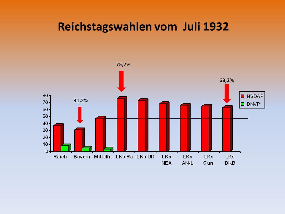 Reichstagswahlen vom Juli 1932