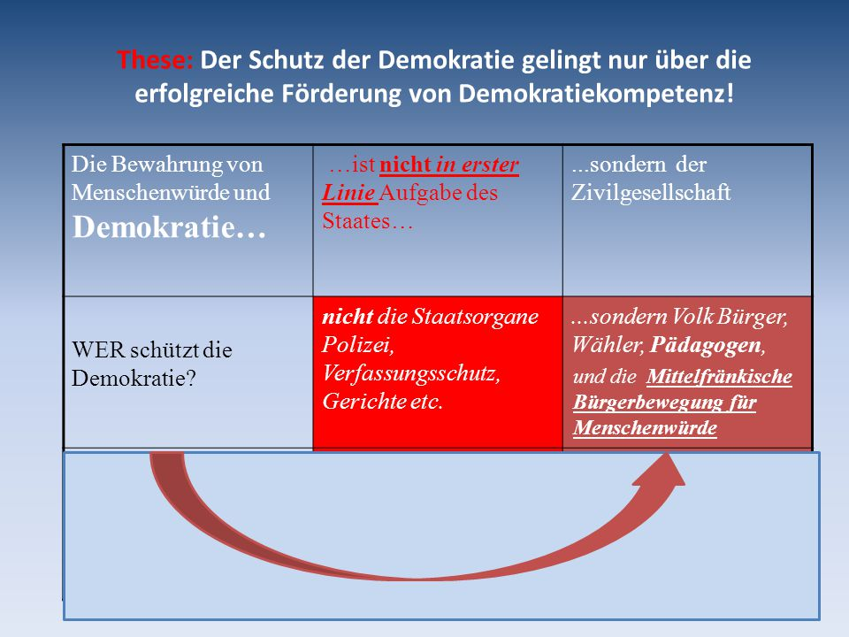 These: Der Schutz der Demokratie gelingt nur über die erfolgreiche Förderung von Demokratiekompetenz!