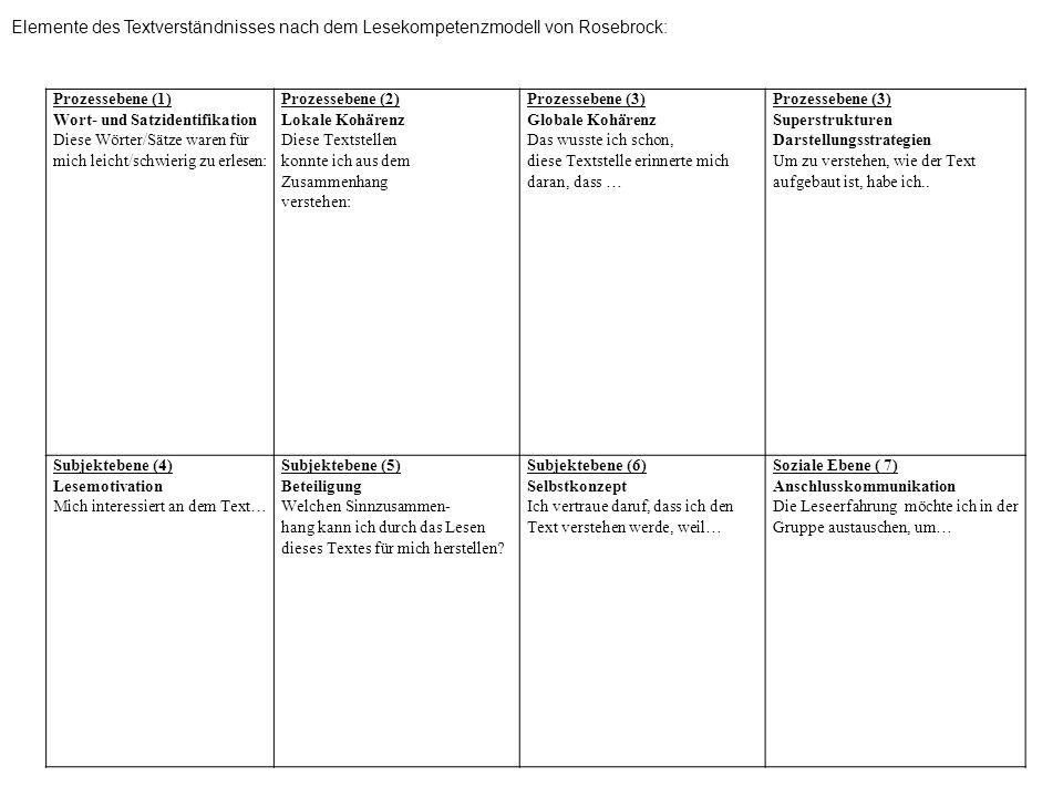 Elemente des Textverständnisses nach dem Lesekompetenzmodell von Rosebrock: