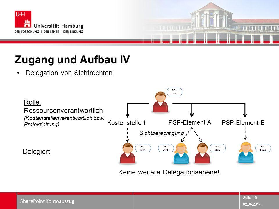 Zugang und Aufbau IV Delegation von Sichtrechten Rolle: