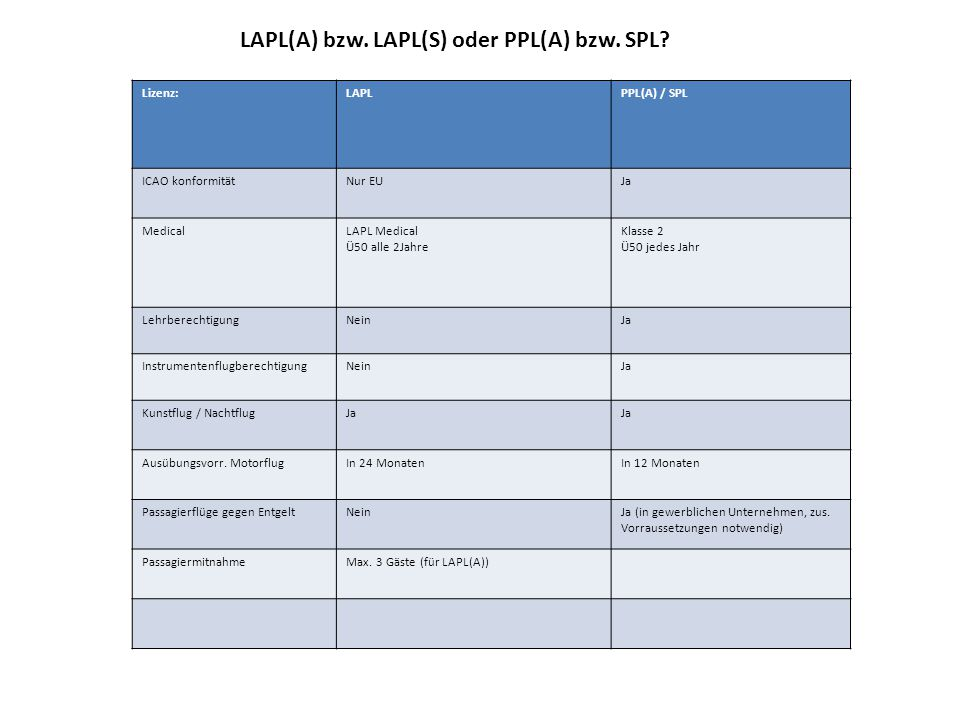 LAPL(A) bzw. LAPL(S) oder PPL(A) bzw. SPL