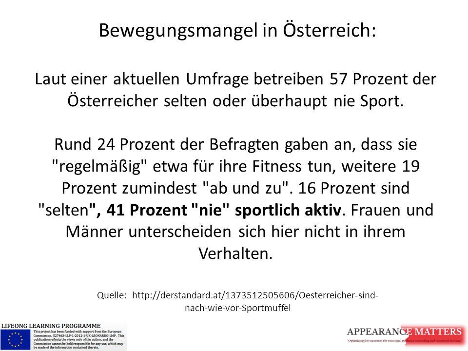 Bewegungsmangel in Österreich: Laut einer aktuellen Umfrage betreiben 57 Prozent der Österreicher selten oder überhaupt nie Sport. Rund 24 Prozent der Befragten gaben an, dass sie regelmäßig etwa für ihre Fitness tun, weitere 19 Prozent zumindest ab und zu . 16 Prozent sind selten , 41 Prozent nie sportlich aktiv. Frauen und Männer unterscheiden sich hier nicht in ihrem Verhalten.