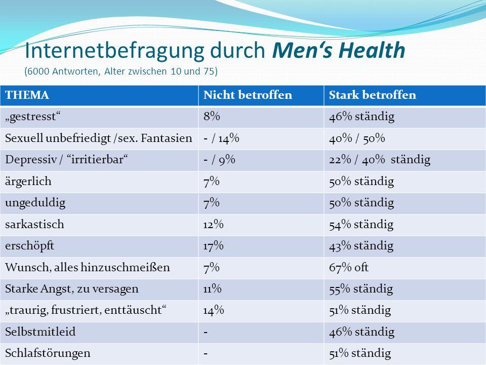 Internetbefragung durch Men's Health (6000 Antworten, Alter zwischen 10 und 75)