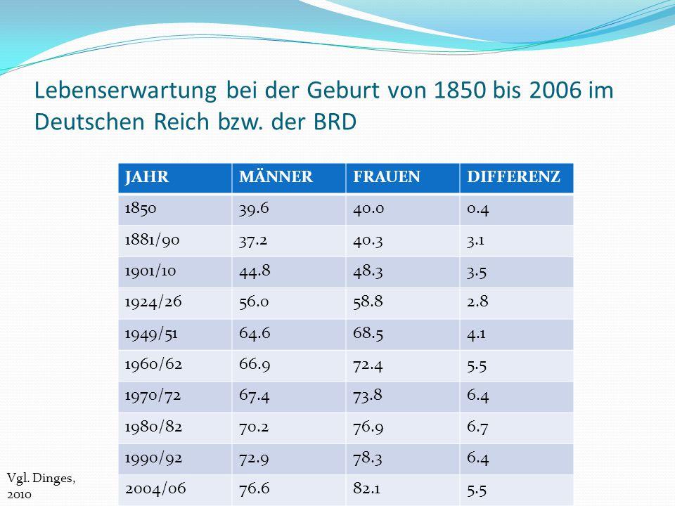Lebenserwartung bei der Geburt von 1850 bis 2006 im Deutschen Reich bzw. der BRD