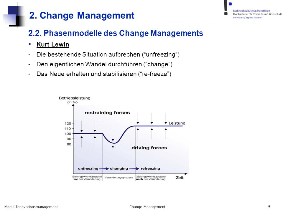 2. Change Management 2.2. Phasenmodelle des Change Managements
