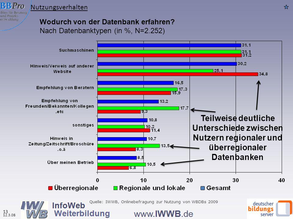 Nutzungsverhalten Wodurch von der Datenbank erfahren Nach Datenbanktypen (in %, N=2.252)