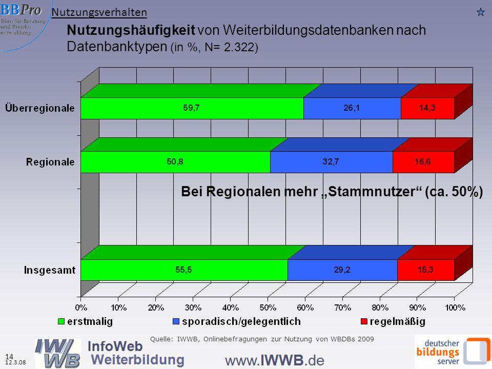 """Bei Regionalen mehr """"Stammnutzer (ca. 50%)"""
