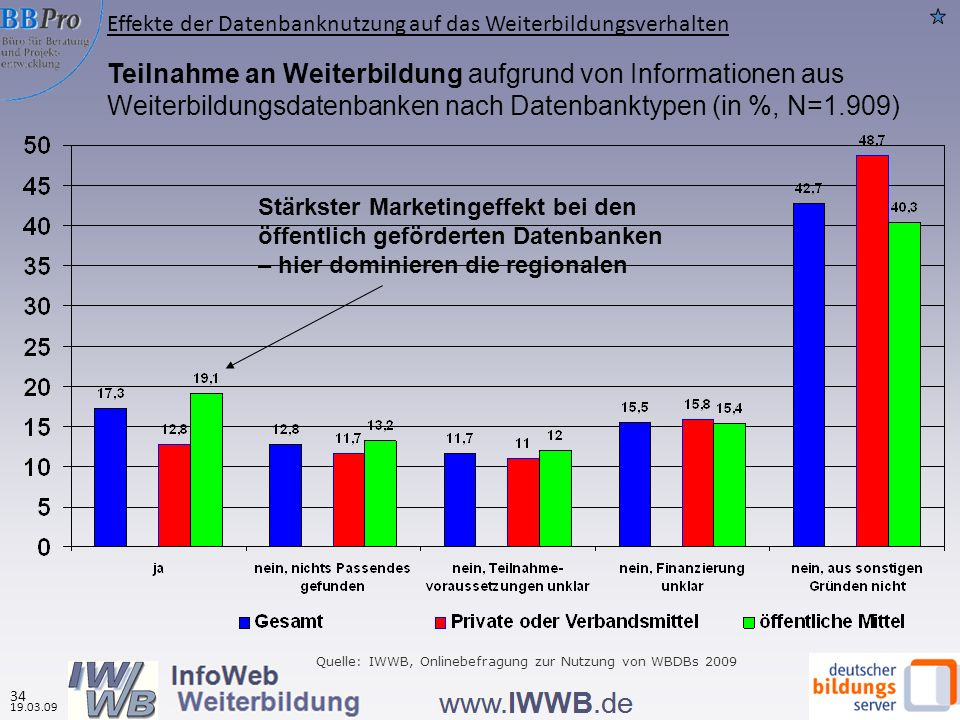 Effekte der Datenbanknutzung auf das Weiterbildungsverhalten