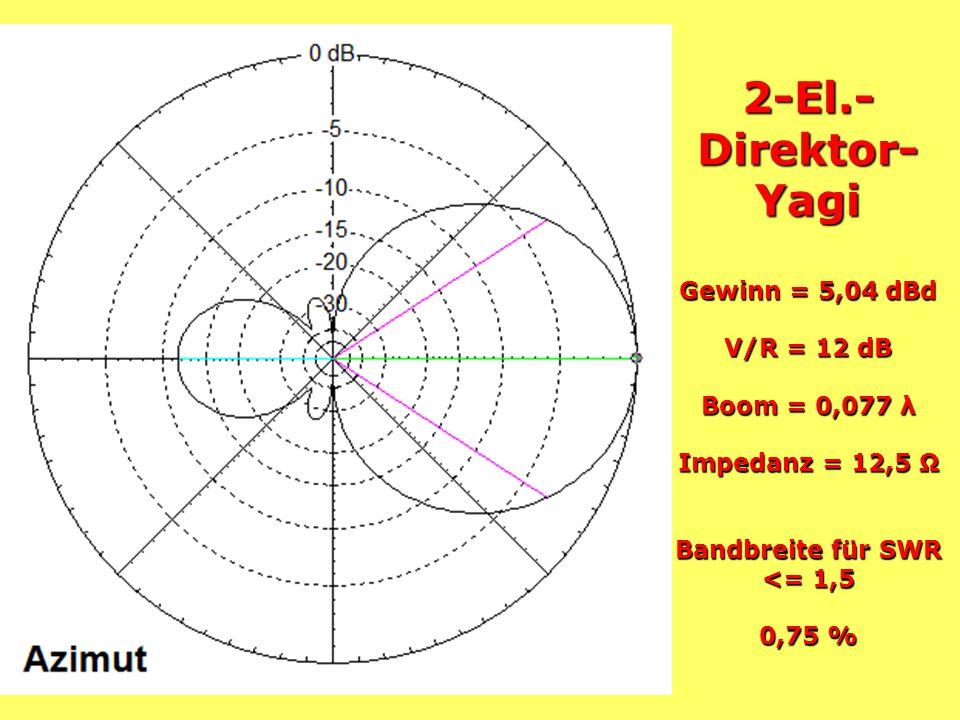 2-El.-Direktor-Yagi Gewinn = 5,04 dBd V/R = 12 dB Boom = 0,077 λ Impedanz = 12,5 Ω Bandbreite für SWR <= 1,5 0,75 %