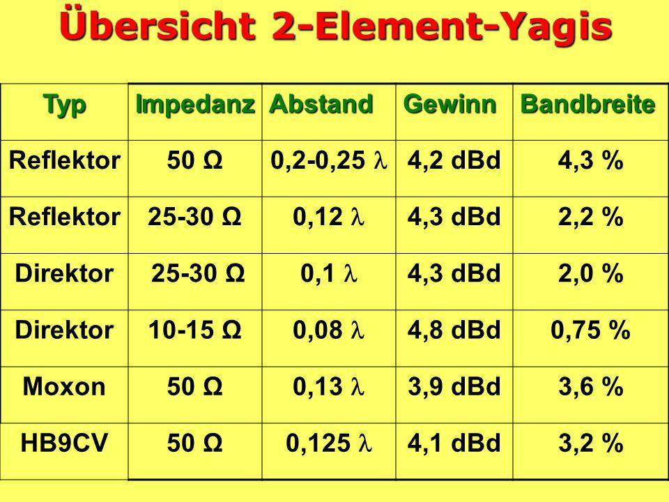 Übersicht 2-Element-Yagis