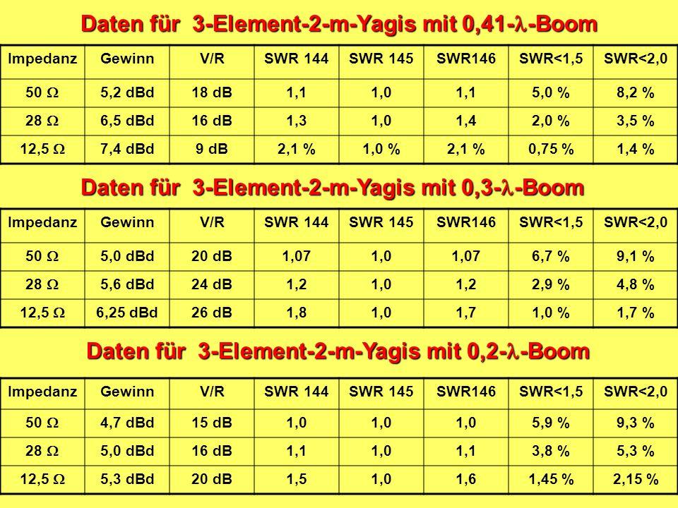 Daten für 3-Element-2-m-Yagis mit 0,41--Boom