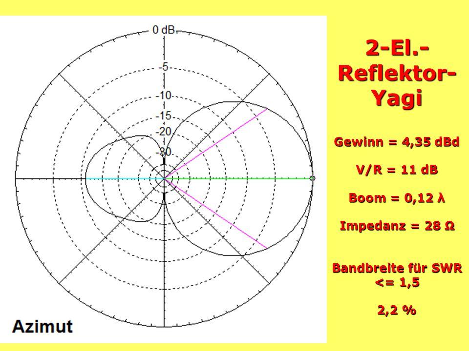 2-El.-Reflektor-Yagi Gewinn = 4,35 dBd V/R = 11 dB Boom = 0,12 λ Impedanz = 28 Ω Bandbreite für SWR <= 1,5 2,2 %