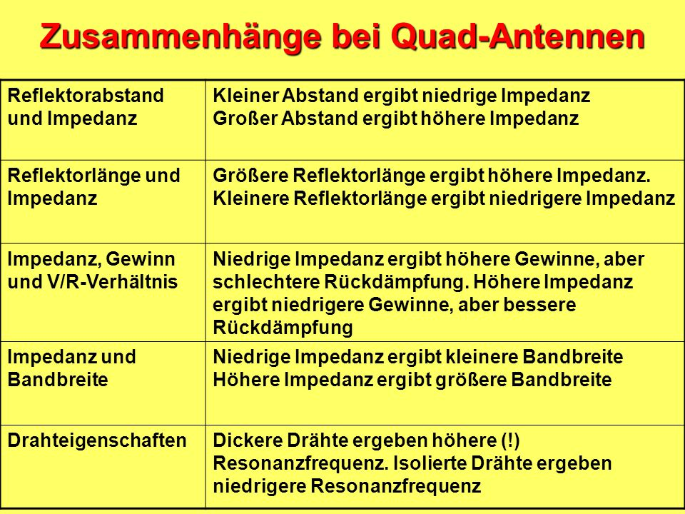 Zusammenhänge bei Quad-Antennen