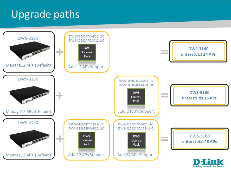 Upgrade paths DWS-3160 Manage12 APs (Default) Add 12 APs Support
