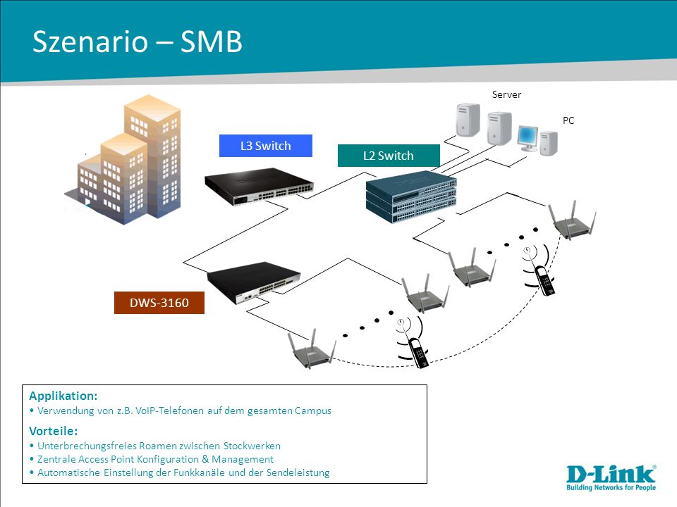 Szenario – SMB L3 Switch L2 Switch DWS-3160 Applikation: Vorteile: