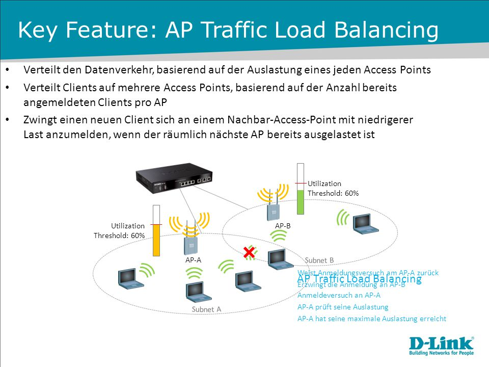 Key Feature: AP Traffic Load Balancing
