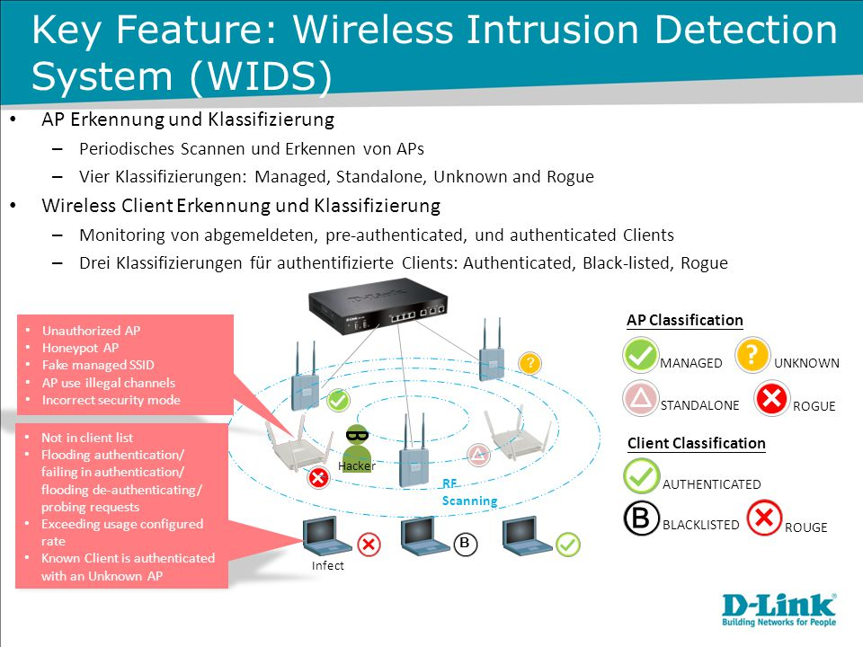 Key Feature: Wireless Intrusion Detection System (WIDS)
