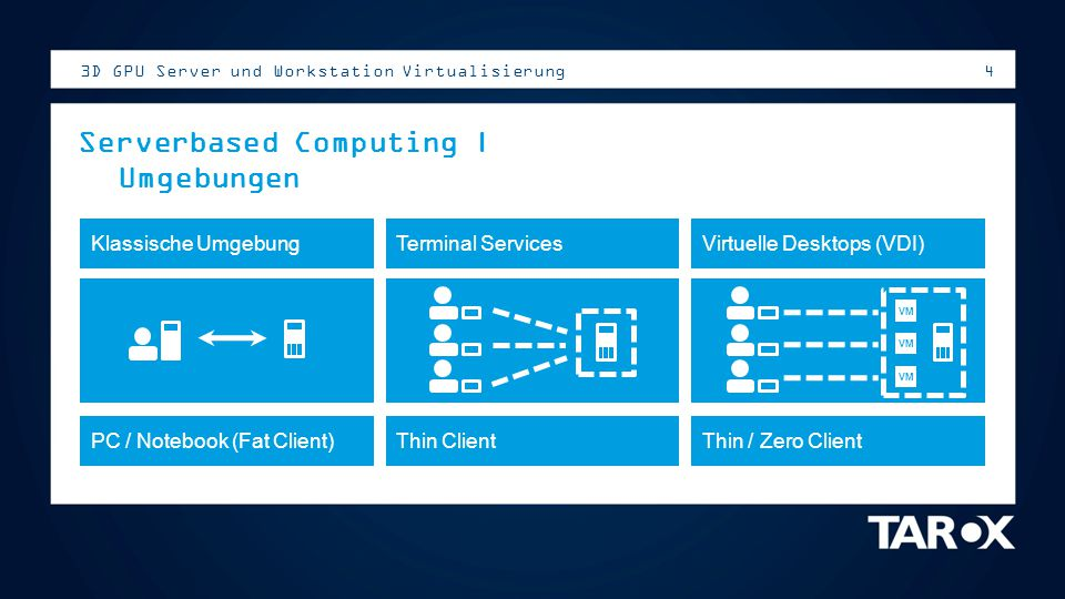 Serverbased Computing | Umgebungen