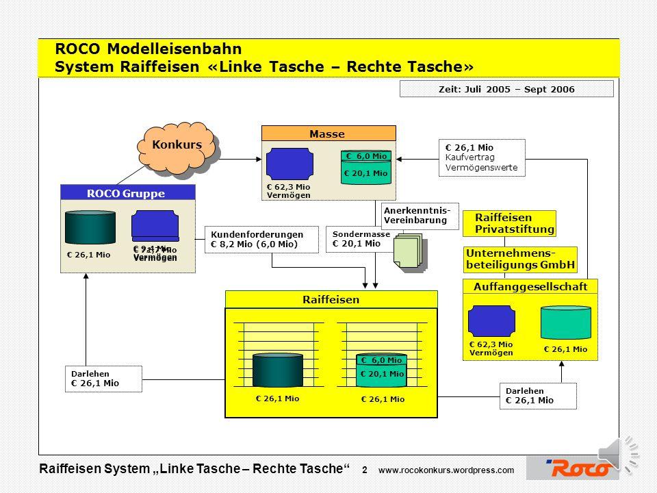 ROCO Modelleisenbahn System Raiffeisen «Linke Tasche – Rechte Tasche»