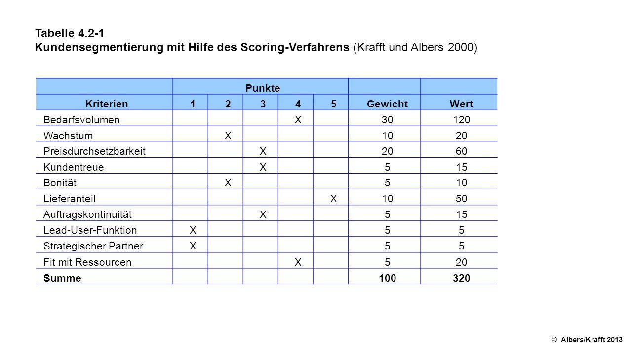 Tabelle 4.2-1 Kundensegmentierung mit Hilfe des Scoring-Verfahrens (Krafft und Albers 2000) Punkte.