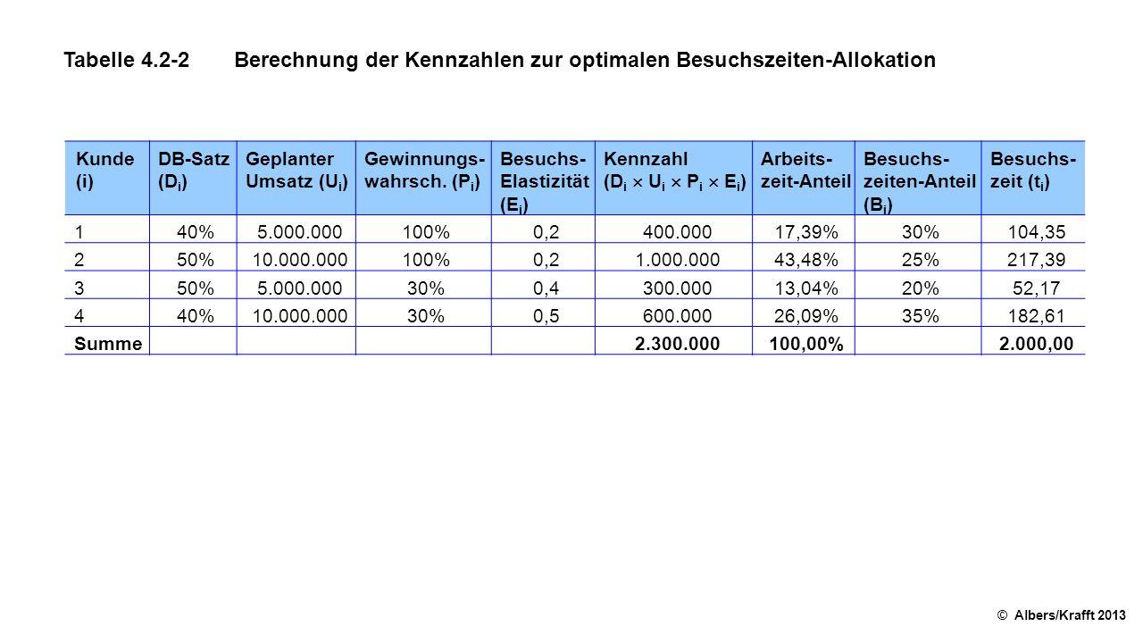 Tabelle 4.2-2 Berechnung der Kennzahlen zur optimalen Besuchszeiten-Allokation