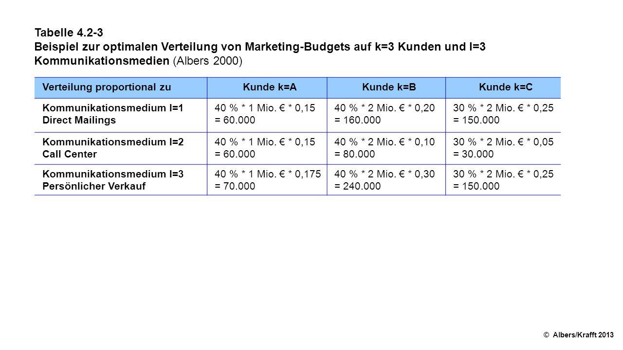 Tabelle 4.2-3 Beispiel zur optimalen Verteilung von Marketing-Budgets auf k=3 Kunden und l=3 Kommunikationsmedien (Albers 2000)