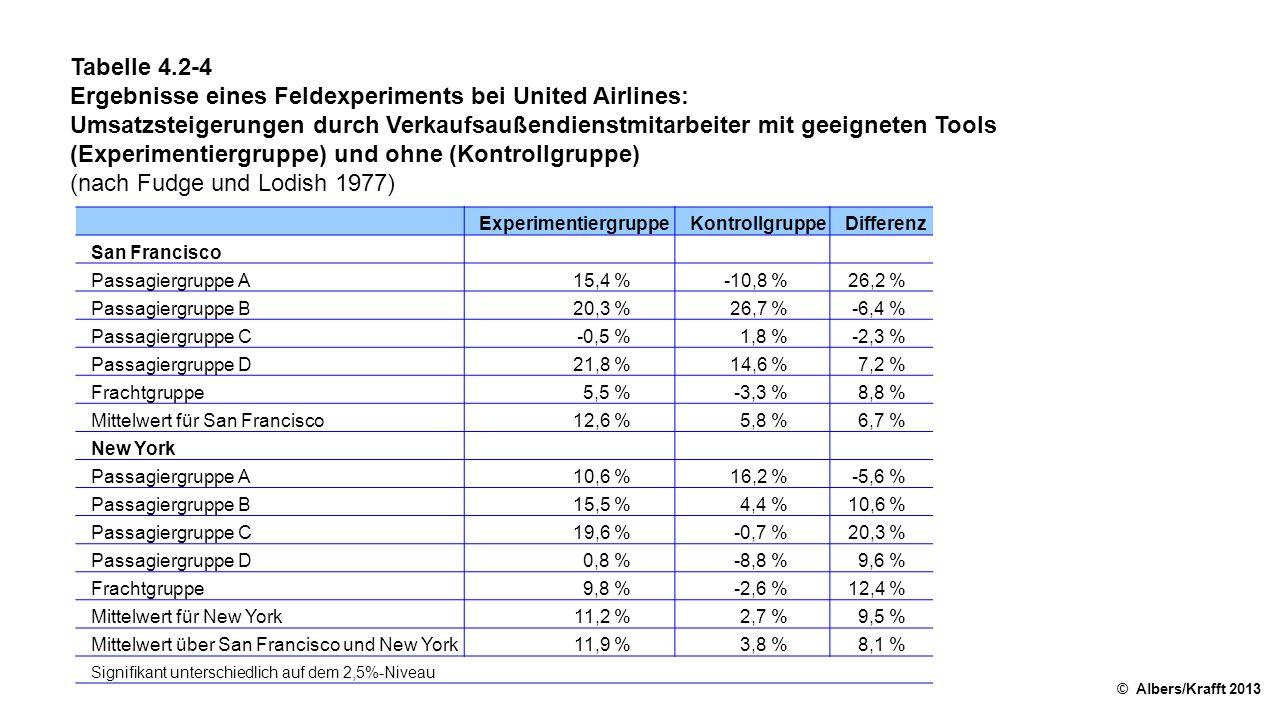 Ergebnisse eines Feldexperiments bei United Airlines:
