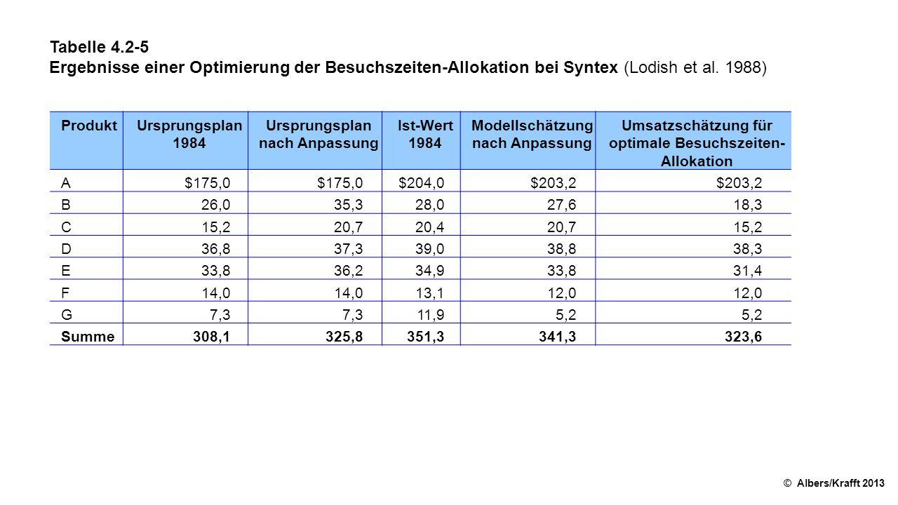 Tabelle 4.2-5 Ergebnisse einer Optimierung der Besuchszeiten-Allokation bei Syntex (Lodish et al. 1988)