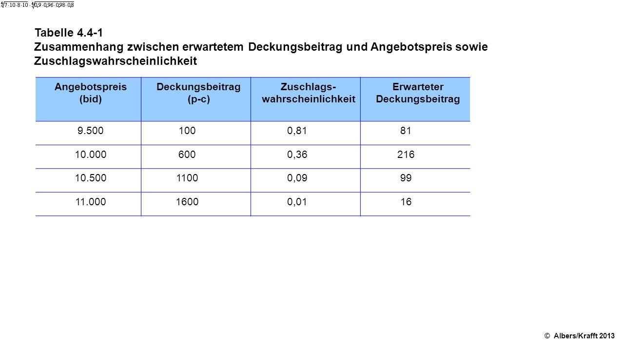 Tabelle 4.4-1 Zusammenhang zwischen erwartetem Deckungsbeitrag und Angebotspreis sowie Zuschlagswahrscheinlichkeit.