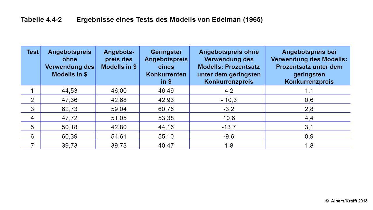 Tabelle 4.4-2 Ergebnisse eines Tests des Modells von Edelman (1965)