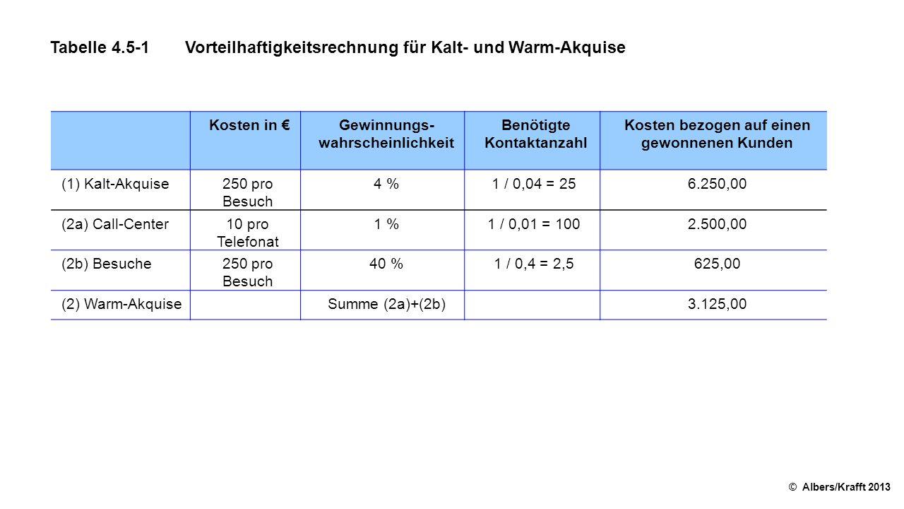 Tabelle 4.5-1 Vorteilhaftigkeitsrechnung für Kalt- und Warm-Akquise