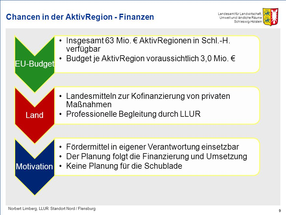 Chancen in der AktivRegion - Finanzen